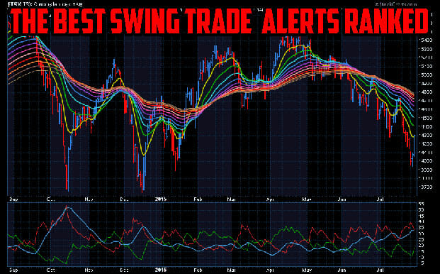 Best Swing Trade Alerts – Ranked and Updated for 2021