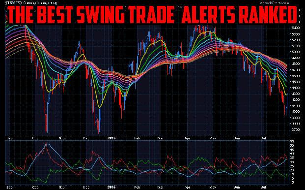 Best Swing Trade Alerts