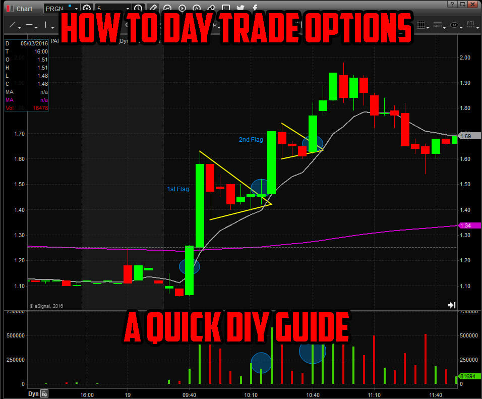 How to Day Trade Options – DIY Guide [UPDATED for 2010]